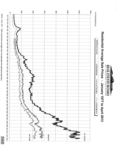 Sales Chart April 2013
